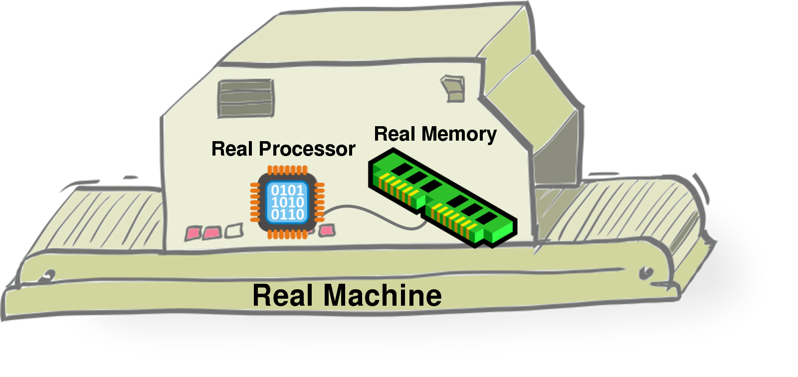 A Real Machine